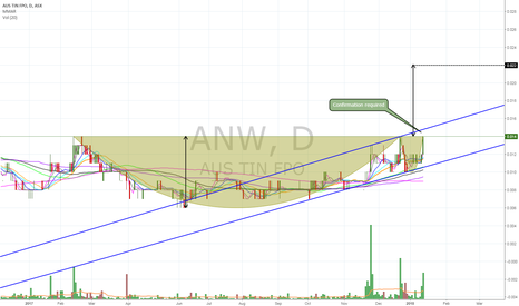 ANW: $ANW cup & handle pattern near BO