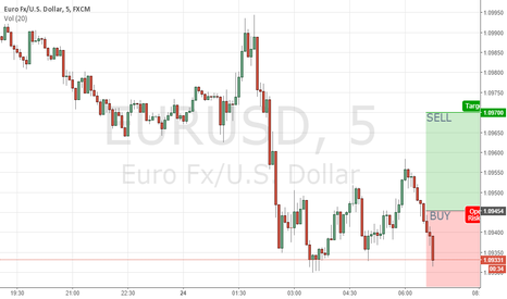 EURUSD: EURUSD Intraday Buy