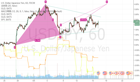 USDJPY: ドル円の1時間足の保ち合い