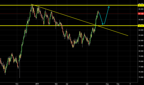 CADJPY: Short For now..
