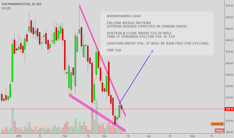 SUNPHARMA: #SUNPHARMA CASH : FALLING WEDGE PATTERN - BULLISH