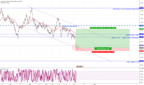 AUDCAD: Descending Channel support level