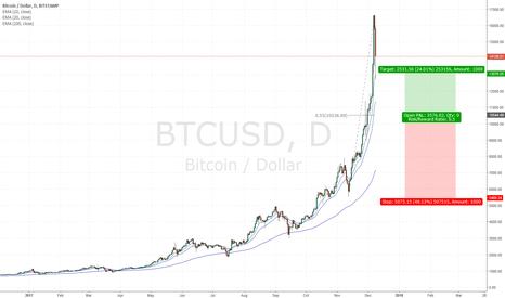BTCUSD: Buy btcusd on futures open?