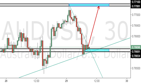 AUDUSD: MY TRADE IDEAS ON AUDUSD