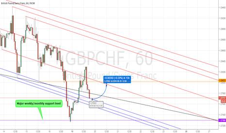 GBPCHF: GBPCHF trend line idea (Hourly chart)