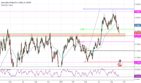 AUDUSD: Daily Resistance-turned-Support