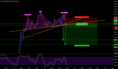 AUDUSD: AUDUSD HEAD & SHOULDERS