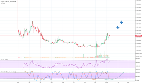 GUPBTC: Possible Scenerio for $Guppy