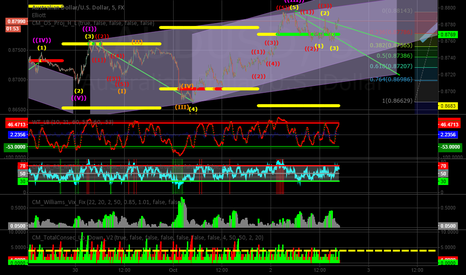 AUDUSD: AUDUSD using channels - Test 1