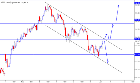 GBPJPY: GBPJPY Needs a Direction