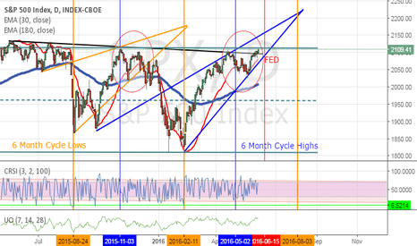 SPX: Will the Fed meeting send us to the next cycle low?