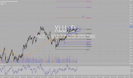 XLU: XLU upside