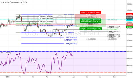 USDCHF: CYPHER SELL SET UP AT = 1.00806