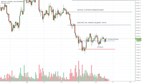 BTCUSD: BTC intraday 16/03/2018 long