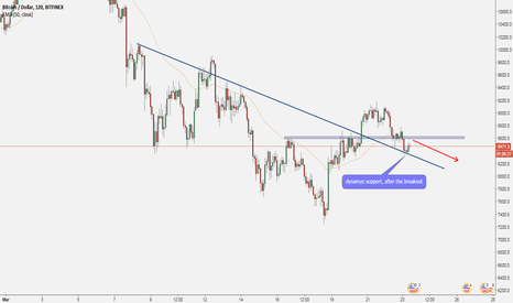 BTCUSD: BITCOIN (BTC): The Market Analysis