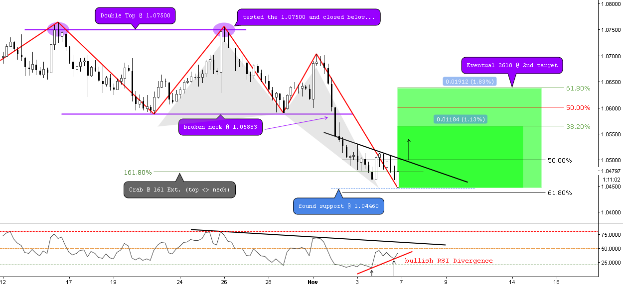 (4h) The Bulls have needs, Let's test the Neck...