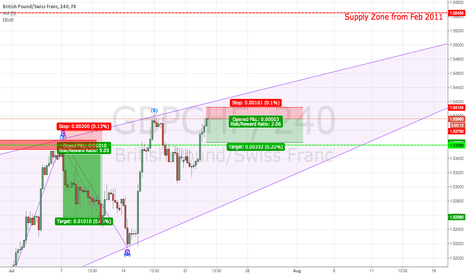 GBPCHF: GBPCHF Counter Trend Short