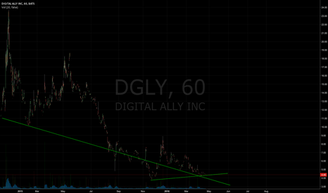 DGLY: Support Levels