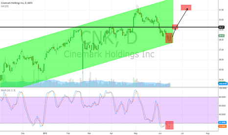 CNK: Long CNK from 28 with a target of 31+