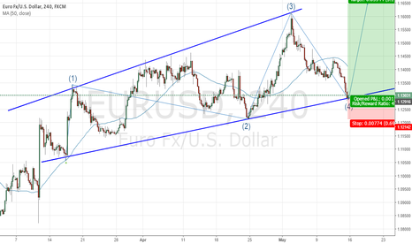 EURUSD: Expanding wedge on EURUSD CHART