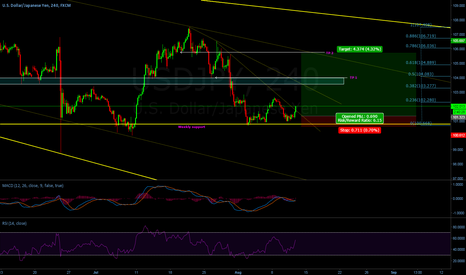 USDJPY: Long to previous structure resistance