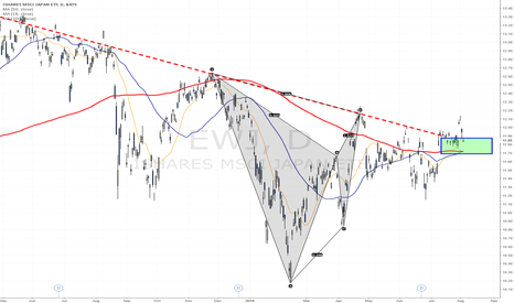 EWJ: Japan is testing a strong daily support zone