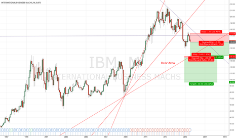 IBM: IBM Bull Over For few Days