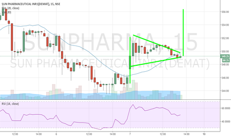 SUNPHARMA: Sun Pharma has formed flag pattern