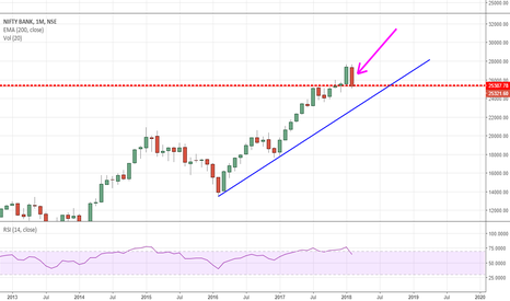 BANKNIFTY: Definitely Not a Buy - Bank Nifty
