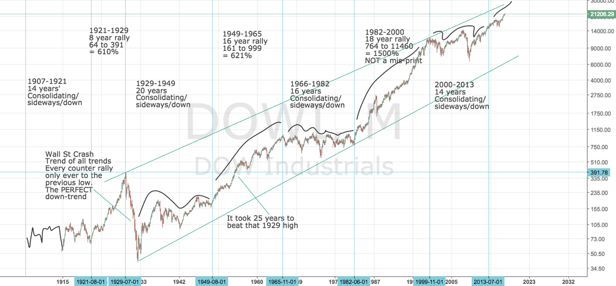 Dow and S&P 500: DOWI SPX500: Super-long-term Chart and analysis