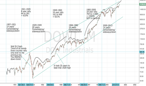 DJI: Dow and S&P 500: DOWI SPX500: Super-long-term Chart and analysis