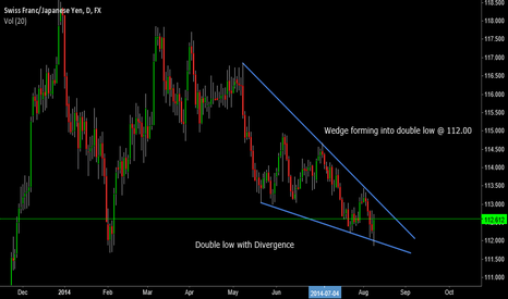 CHFJPY: CHFJPY Daily Wedge into Double low + Divergence