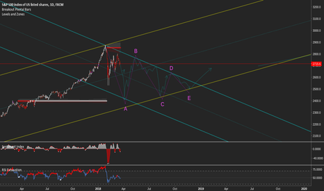 SPX500: Just A Prediction  Chart... Ignore :)