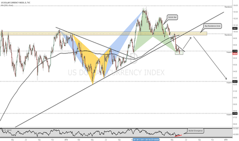 DXY: DXY June Analysis