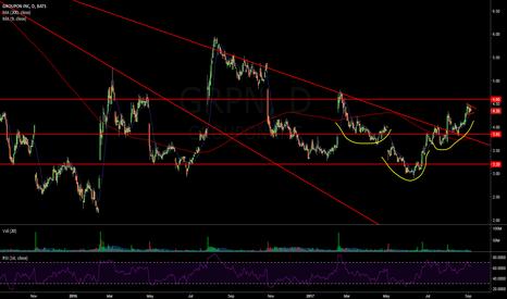 GRPN: $GRPN potential inverse H&S & Bull Flag