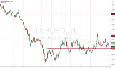 EURUSD: Long Пары Евро-доллар