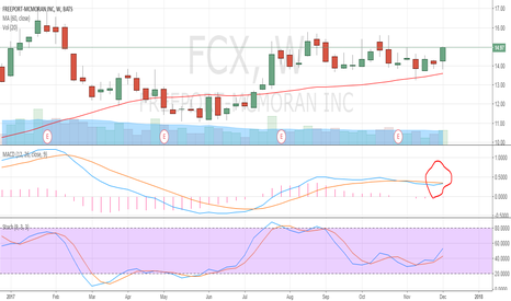 FCX: FCX Is currently in line with macd conditions
