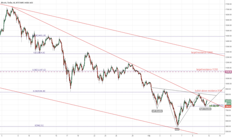 BTCUSD: BTCUSD hourly inverted head and shoulders