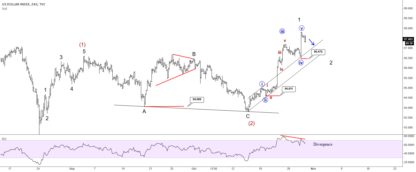 USD Index : Correction Could Follow In Days Ahead
