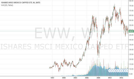 EWW: Mexican Assets Pivoting on U.S. Presidential Campaign Results