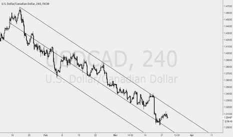 USDCAD: Keep Selling USDCAD at the upper channel! If breakout, buy!