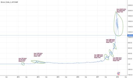 BTCUSD: Bitcoin Düşüşleri