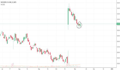 SKX: SKX: Engulfing bullish pattern