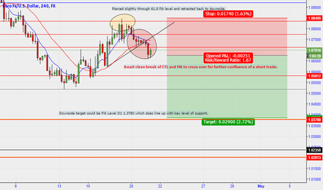 EURUSD: EUR/USD 4 HR SHORT TRADE