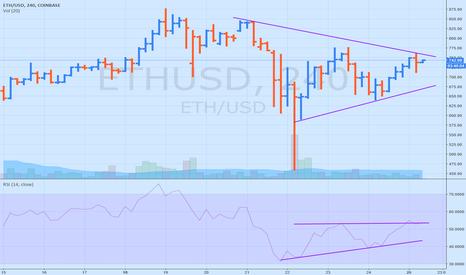 ETHUSD: ETH. Break of resistance line