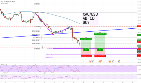 XAUUSD: ZP_FX, XAU/USD, AB=CD, BUY
