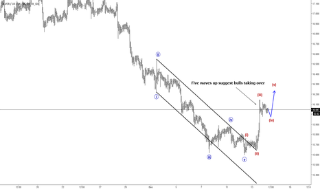 XAGUSD: Five waves on Silver would suggest Bulls taking over