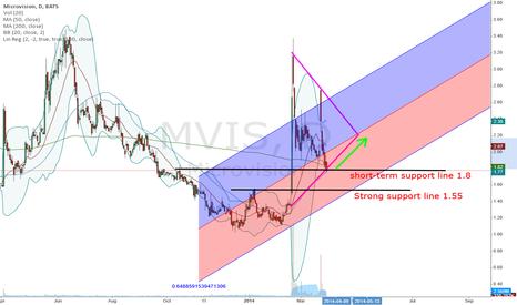 MVIS: MVIS probabilities to run up