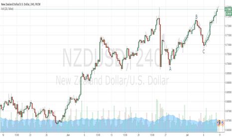 NZDUSD: NZDUSD possible ABCD pattern
