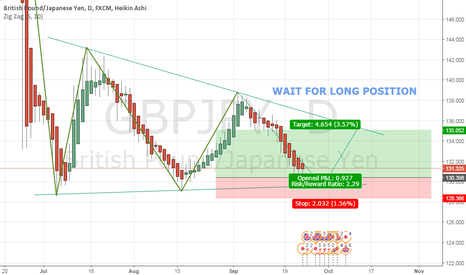 GBPJPY: GBP-JPY : WAIT FOR LONG POSITION